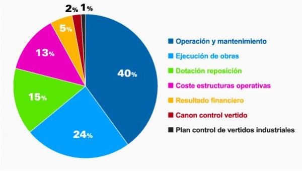 Aplicaciones del Plan Director de Saneamiento 2009