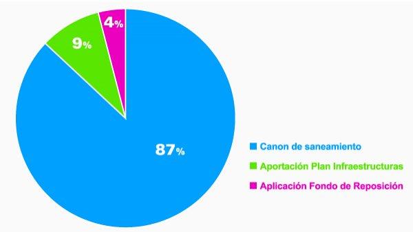 Recursos del Plan Director de Saneamiento 2010