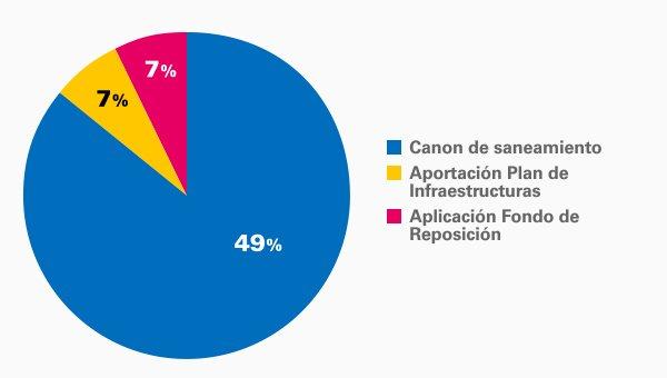 Recursos Plan Director 2012