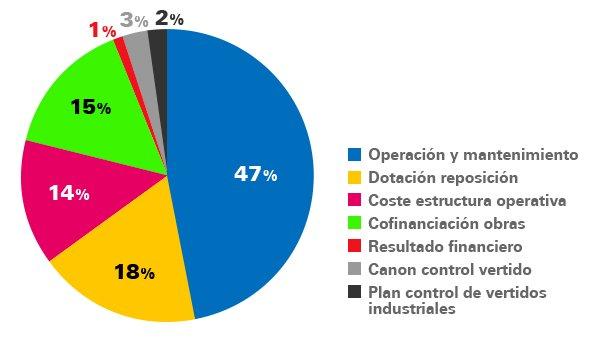Destino canon saneamiento 2013