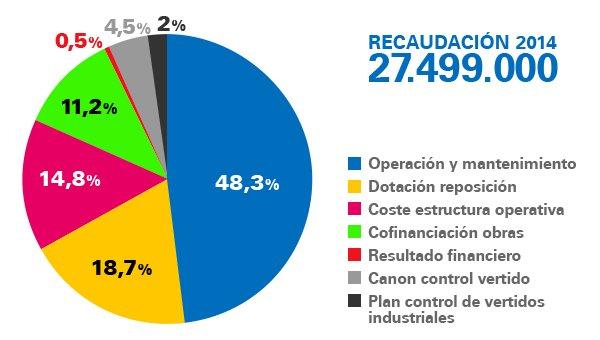 Destino canon saneamiento 2014