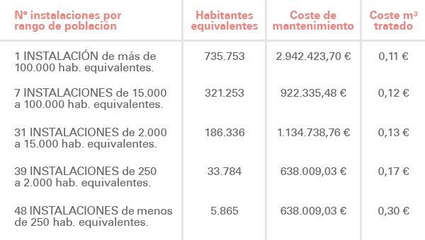 Costes medios de operación y mantenimiento anuales